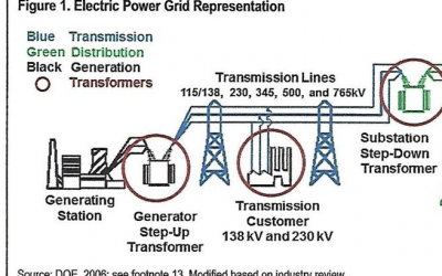 A Short Primer On The Power Transformer Industry